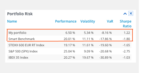 Smart benchmark in portfolio risk T-Advisor monitor