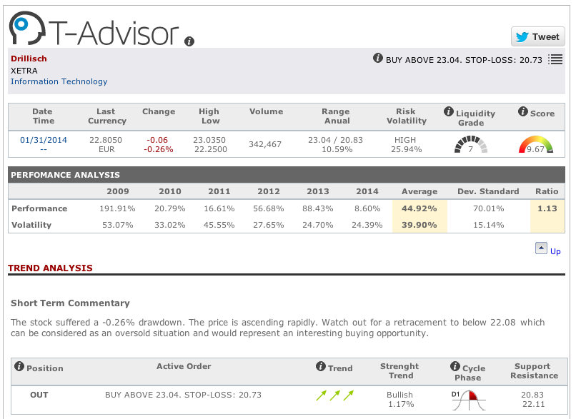 Main data Drillisch AG in T-Advisor