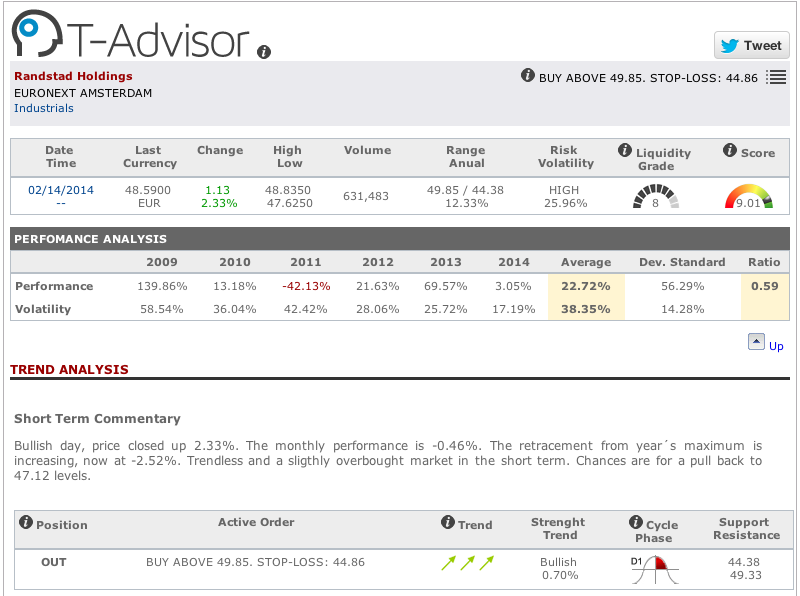 Main data Ranstad holdings by T-Advisor