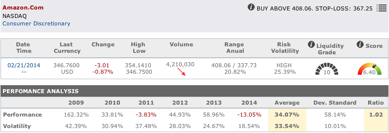 Internet shares : Amazon main data in T-Advisor