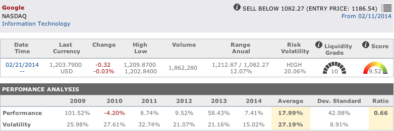 Internet shares : Google main data in T-Advisor