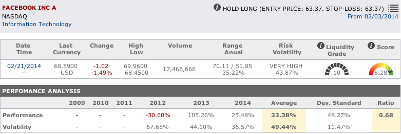 Internet shares : Facebook main data in T-Advisor