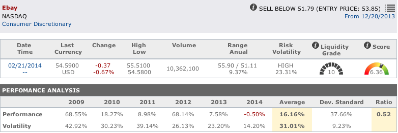 Internet shares : Ebay main data in T-Advisor