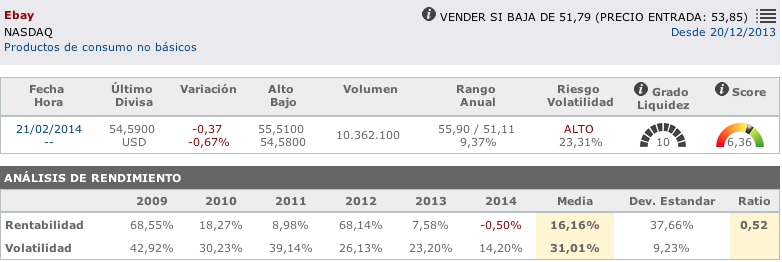 Acciones de Intenet: datos fundamentales de Ebay en T-Advisor