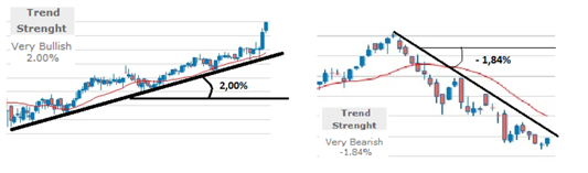 Trend strength in T-Advisor