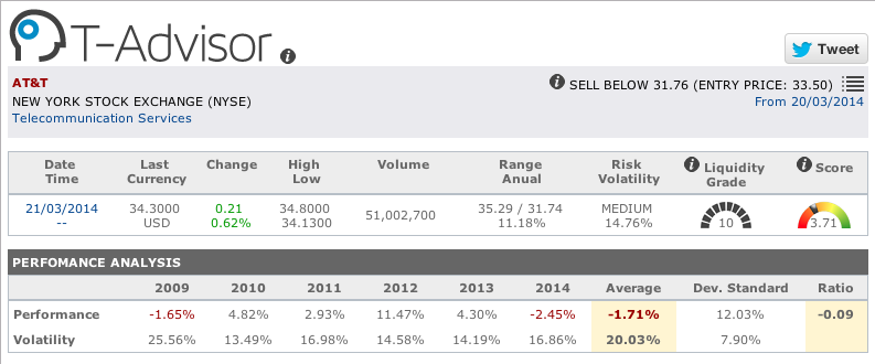 Telecoms : data from AT&T in T-Advisor