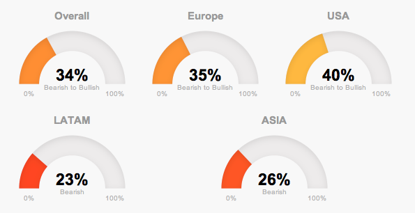 Global markets in march
