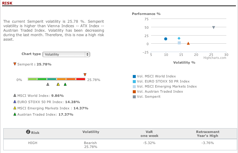 Risk analysis in T-Advisor