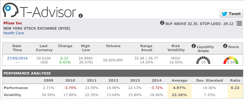 Pharmaceuticals: Pfizer figures in T-Advisor
