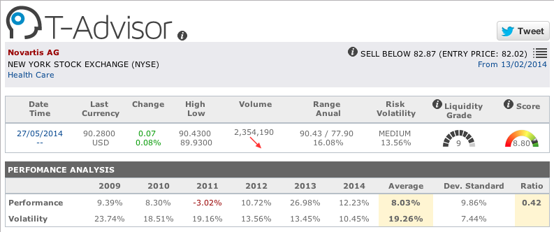 Pharmaceuticals: Novartis figures in T-Advisor