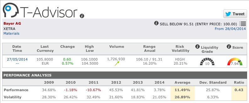 Pharmaceuticals: Bayer figures in T-Advisor