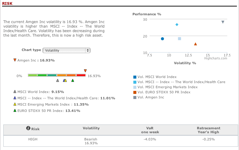 Amgen Inc risk analysis in T-Advisor