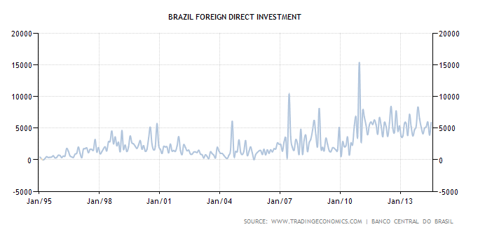 Foreign investment in Brazil since 1995