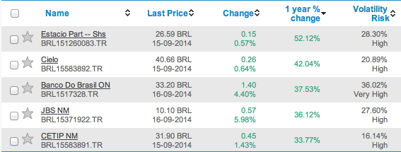 Best performers in Bovespa