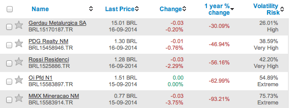 Worst performers in Bovespa