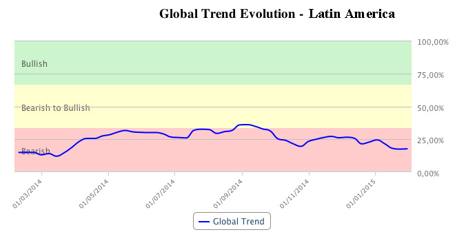 Latin America global trend in T-Advisor