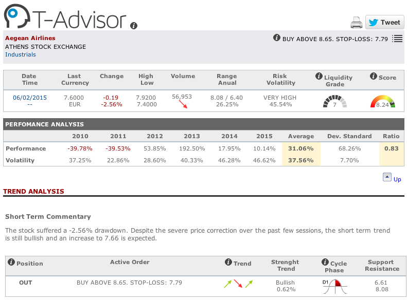 Aegean Airlines main figures in T-Advisor