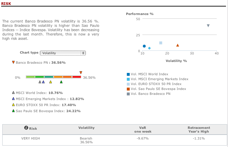 Bradesco risk analysis in T-Advisor