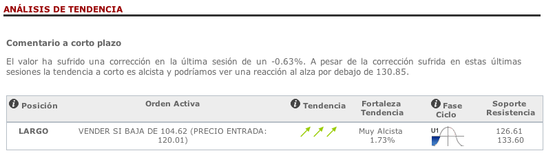Datos de tendencias del T-Report en T-Advisor