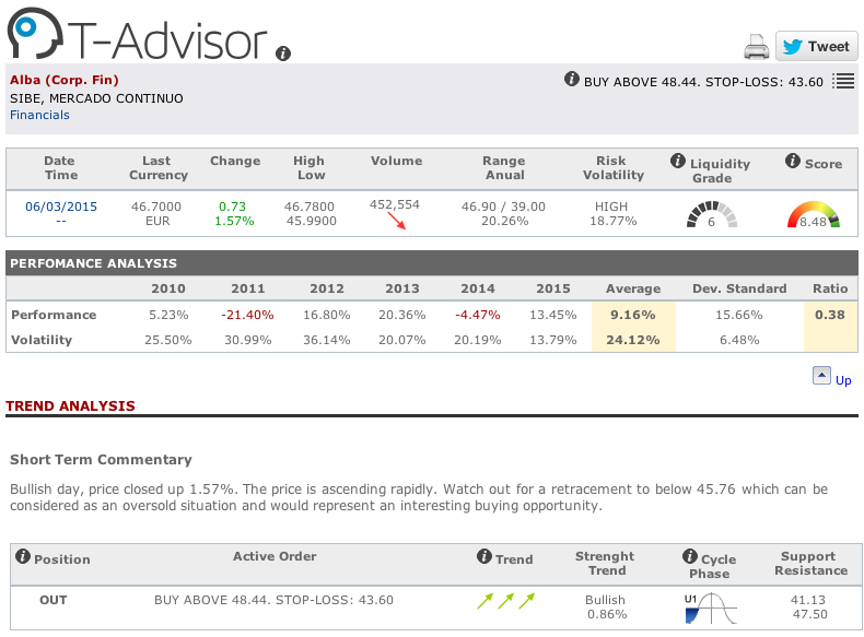Corporación Financiera Alba main figures in T-Advisor