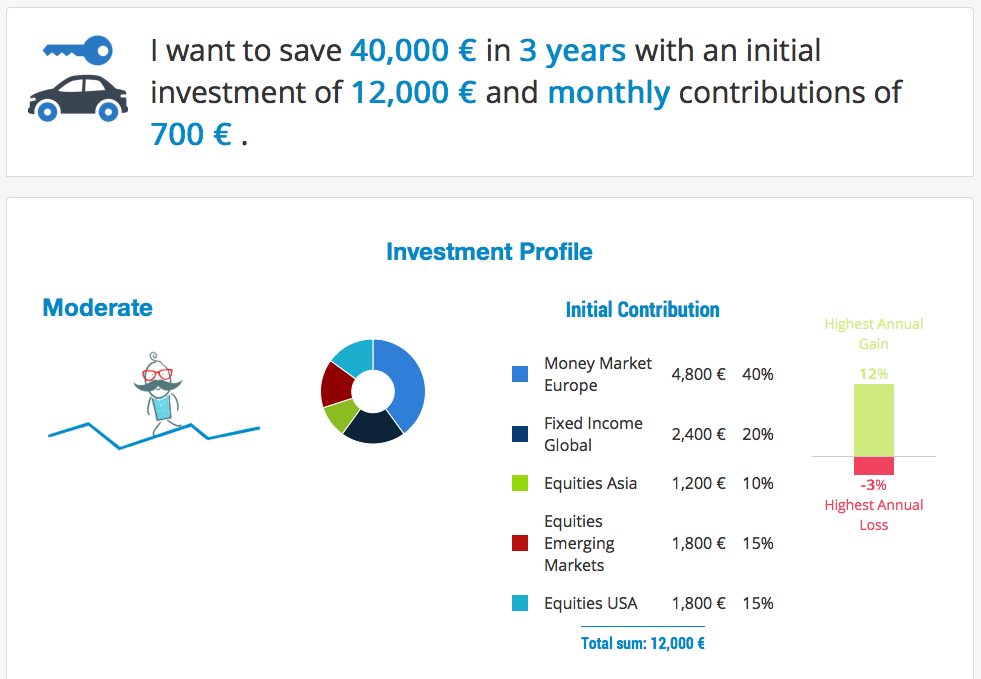 Planning a car in T-Advisor investment planner: proposal