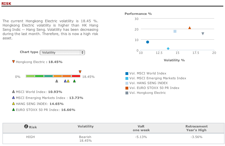 Hong Kong Electric risk analysis in T-Advisor
