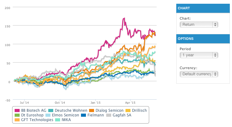 Comparative chart in T-Advisor