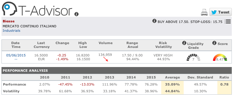 Biesse main figures in T-Advisor