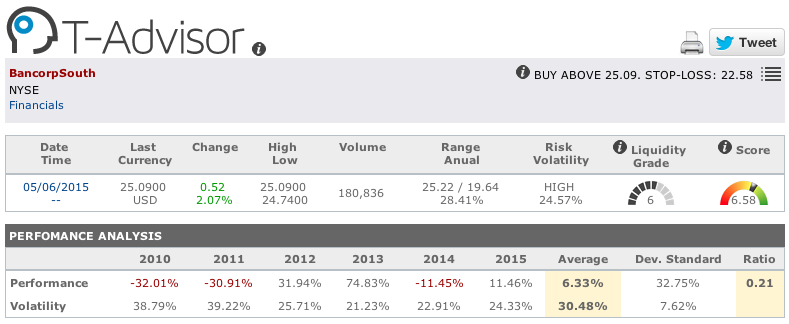 Bancorpsouth main figures in T-Advisor