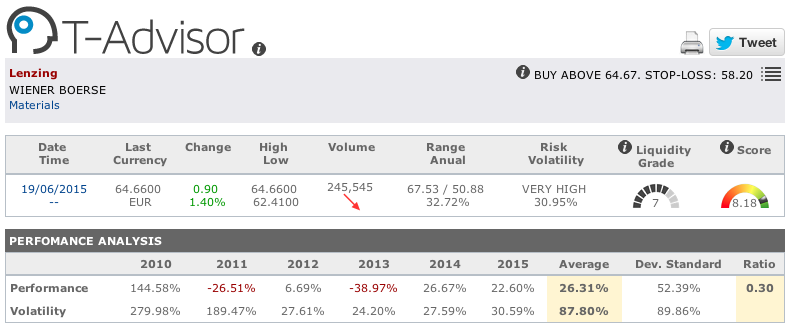 Lenzing main figures in T-Advisor