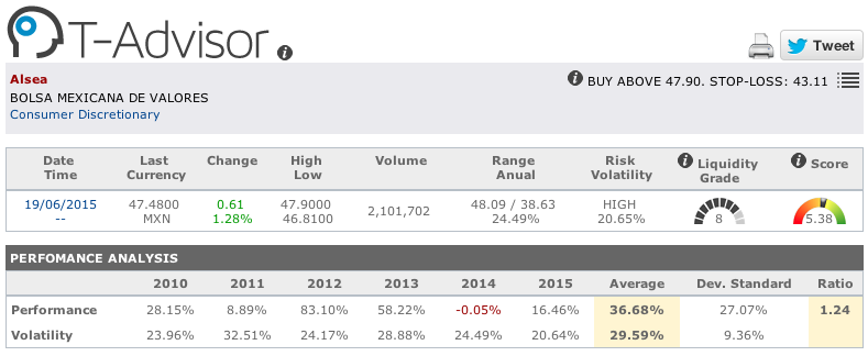 Alsea main figures in T-Advisor