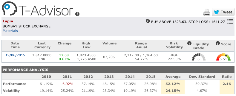 Lupin main figures in T-Advisor