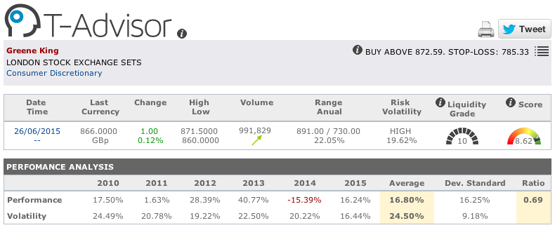 Greene King main figures in T-Advisor