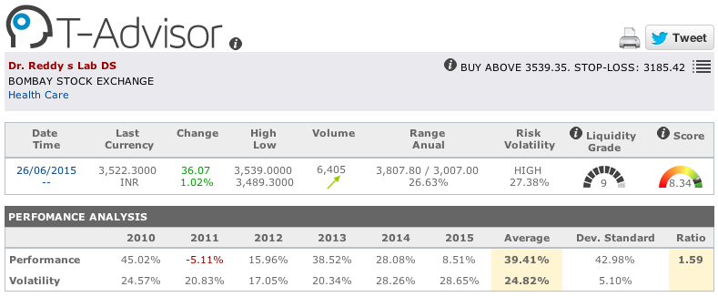 Dr. Reddy's Lab main figures in T-Advisor