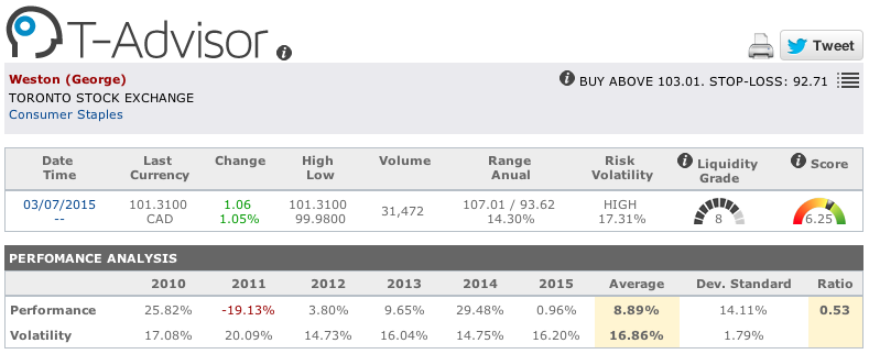 George Weston main figures in T-Advisor