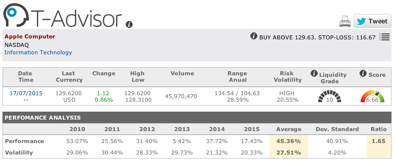 Apple main figures in T-Advisor