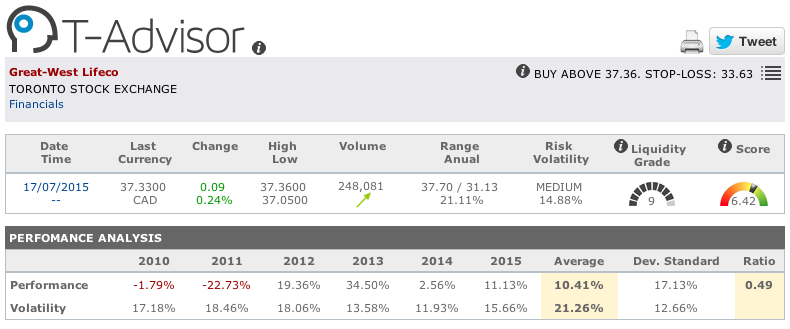 Great West Life main figures in T-Advisor
