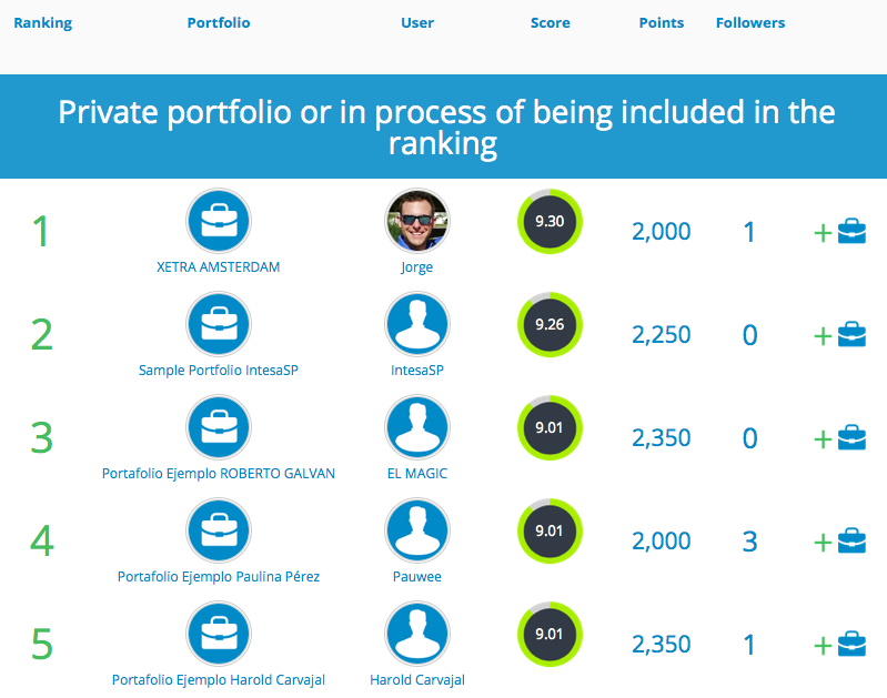 Ranking for portfolios in T-Advisor