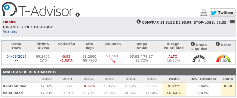 Datos principales de Empire en T-Advisor