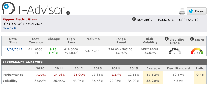 Nippon Electric Glass main figures in T-Advisor
