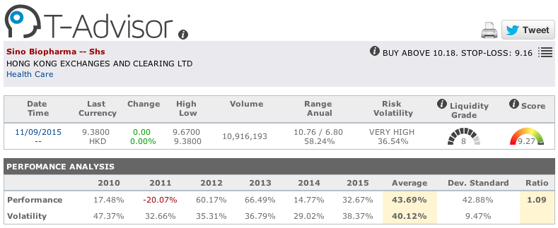 Sino Biopharmaceutical main figures in T-Advisor