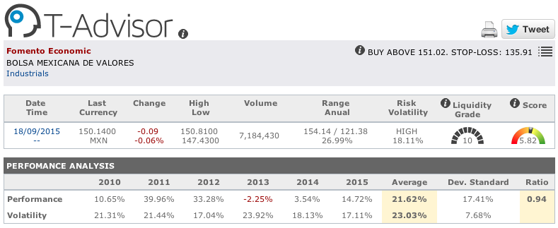 Fomento Económico Mexicano main figures in T-Advisor