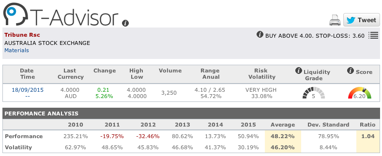 Tribune main figures in T-Advisor