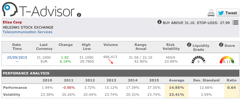 Elisa main figures in T-Advisor