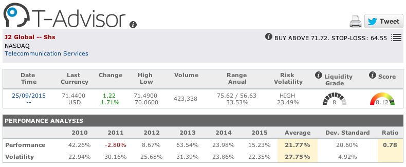 J2 Global main figures in T-Advisor