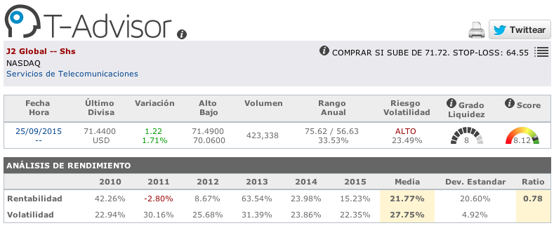 Datos principales de J2 Global en T-Advisor
