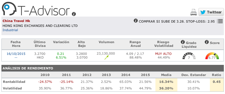 Datos principales de China Travel en T-Advisor