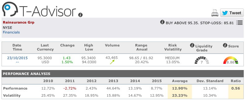 Reinsurance Group main figures in T-Advisor