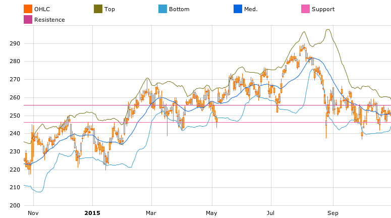 Chart with Bollinger Bands in T-Advisor