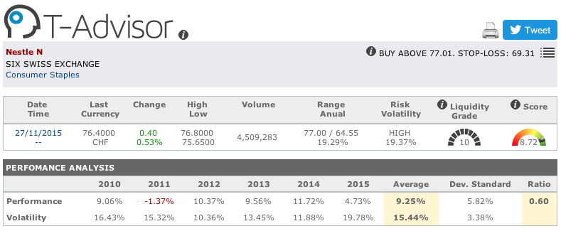 Nestlé main figures in T-Advisor